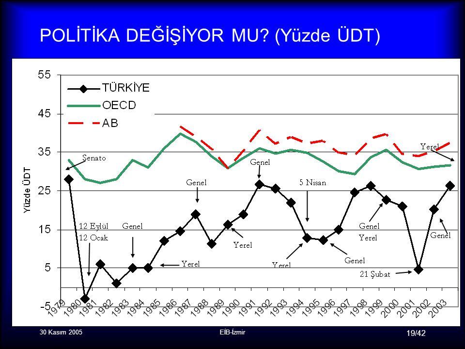 30 Kasım 2005EİB-İzmir 19/42 POLİTİKA DEĞİŞİYOR MU (Yüzde ÜDT)