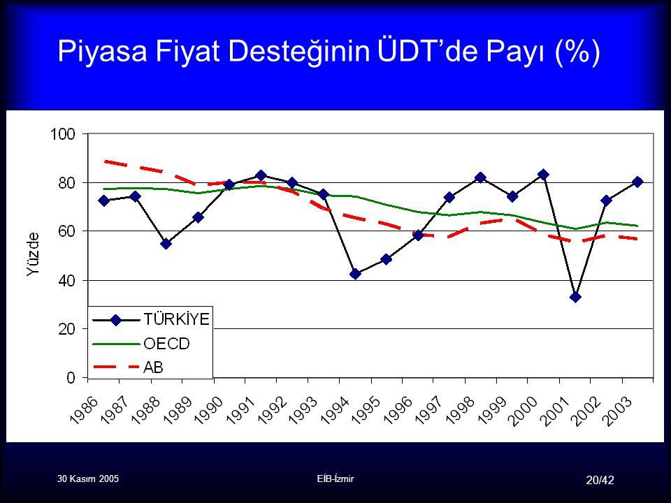 30 Kasım 2005EİB-İzmir 20/42 Piyasa Fiyat Desteğinin ÜDT'de Payı (%)