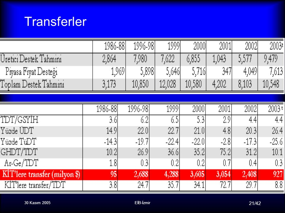 30 Kasım 2005EİB-İzmir 21/42 Transferler