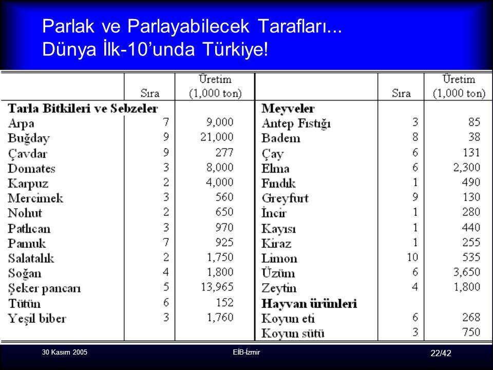 30 Kasım 2005EİB-İzmir 22/42 Parlak ve Parlayabilecek Tarafları... Dünya İlk-10'unda Türkiye!