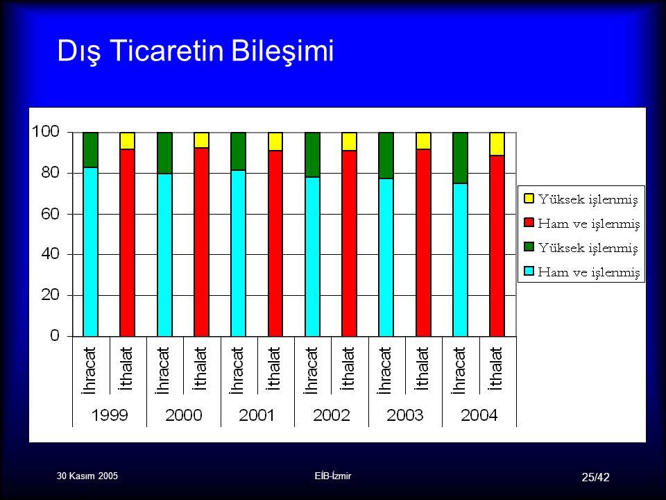 30 Kasım 2005EİB-İzmir 25/42 Dış Ticaretin Bileşimi