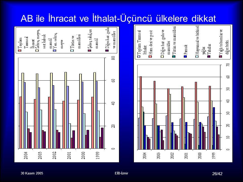 30 Kasım 2005EİB-İzmir 26/42 AB ile İhracat ve İthalat-Üçüncü ülkelere dikkat