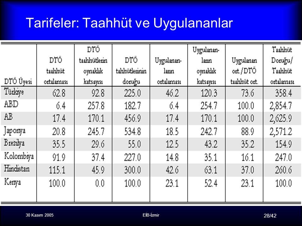 30 Kasım 2005EİB-İzmir 28/42 Tarifeler: Taahhüt ve Uygulananlar