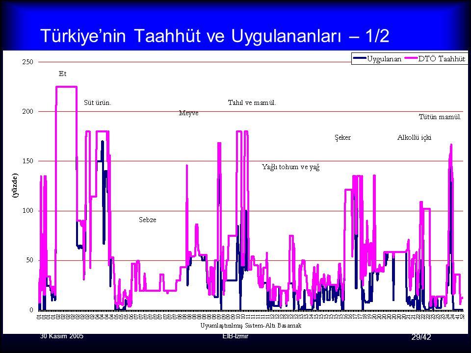 30 Kasım 2005EİB-İzmir 29/42 Türkiye'nin Taahhüt ve Uygulananları – 1/2