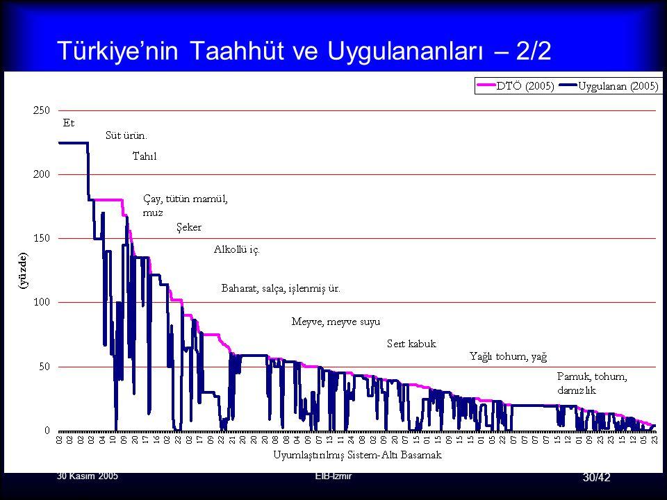 30 Kasım 2005EİB-İzmir 30/42 Türkiye'nin Taahhüt ve Uygulananları – 2/2