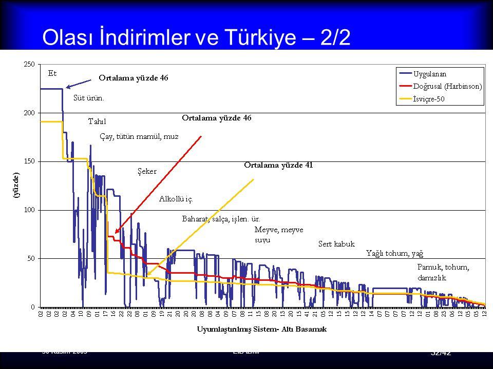 30 Kasım 2005EİB-İzmir 32/42 Olası İndirimler ve Türkiye – 2/2