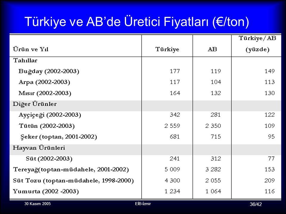 30 Kasım 2005EİB-İzmir 36/42 Türkiye ve AB'de Üretici Fiyatları (€/ton)
