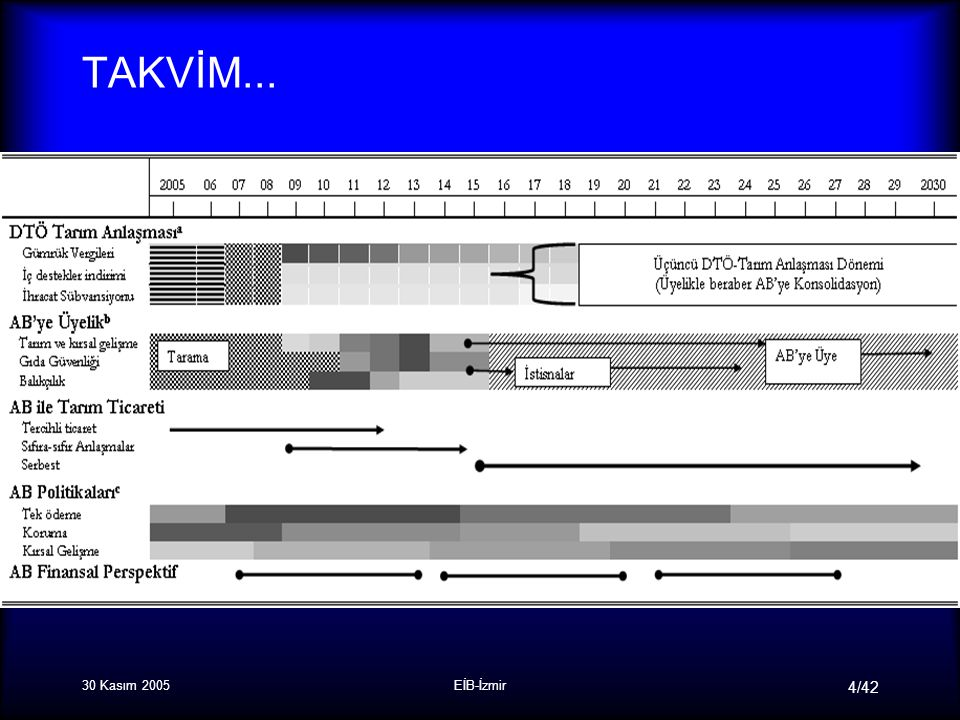 30 Kasım 2005EİB-İzmir 4/42 TAKVİM...