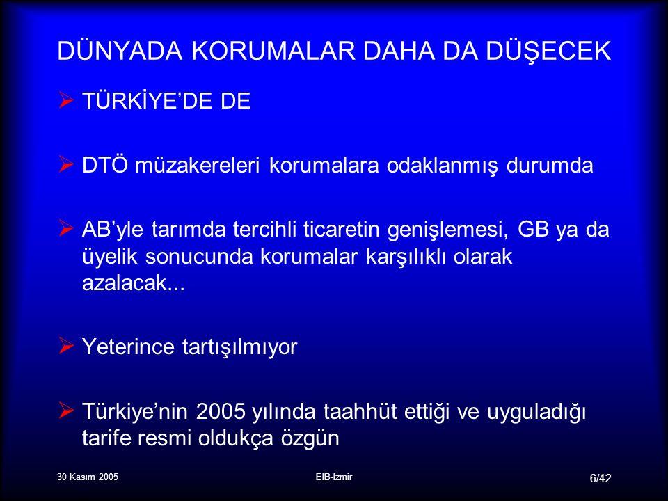 30 Kasım 2005EİB-İzmir 6/42 DÜNYADA KORUMALAR DAHA DA DÜŞECEK  TÜRKİYE'DE DE  DTÖ müzakereleri korumalara odaklanmış durumda  AB'yle tarımda tercihli ticaretin genişlemesi, GB ya da üyelik sonucunda korumalar karşılıklı olarak azalacak...
