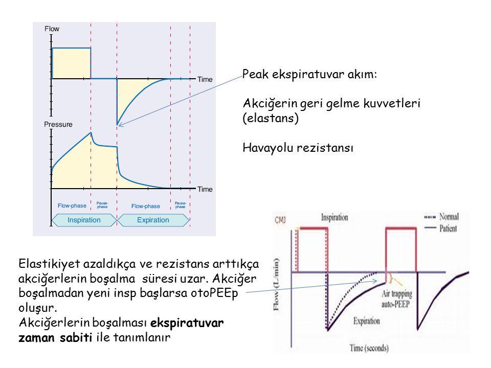 Peak ekspiratuvar akım: Akciğerin geri gelme kuvvetleri (elastans) Havayolu rezistansı Elastikiyet azaldıkça ve rezistans arttıkça akciğerlerin boşalm