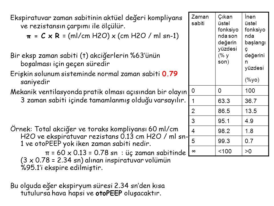 Başlangıç Ayarlaması yapalım ve duruma göre revize edelim ARDS, FiO2>%60, PEEP>10, Plato basıncı>30 ve PaCO2 artıyor Zorunlu soluk: Phigh:önceki vc moddaki plato basıncı, pc modundaki peak basınç (<30 cmH2O) Plow=0 cmH2O (ekspiratuvar akımı optimize etmek için) Thigh= 4- 6 sn (uzun inspr zaman ile rekrüitman, oksijenasyon) (ss=8-12/dk) Tlow:exp akım, peak ekspiratuvar akım'ın %40'ında kesilecek (1 exp zaman sabiti kadar süre) (Vt= 4-6 ml/kg) (0.2-0.8 sn) Spontan soluk hacmi, total hacmin %10-30 u olacak Hipoksi devam ediyor: - Thigh ı 0.5-1 sn uzat (Pmean artar) - Phigh ı 2-5 cmH2O artır (Pmean artar) - Tlow ı 0.1 sn azalt (otoPEEP artar) - Göğüs duvarı kompliyansını artırmak için n/m blok düşünülebilir Hiperkapni devam ediyor: pH=7.15 e kadar hiperkapniye izin ver.