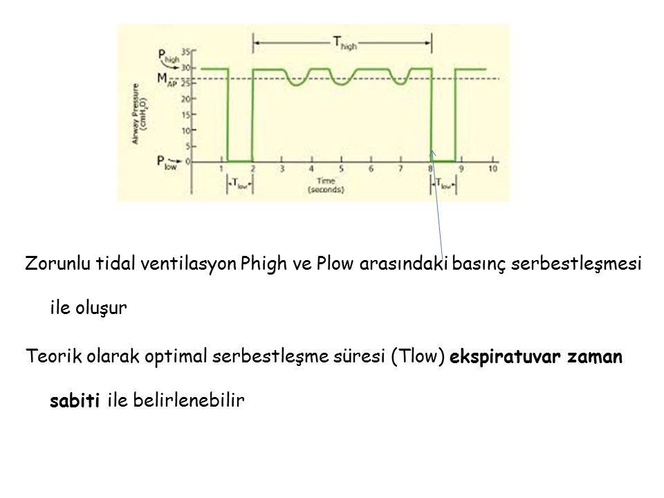 Zorunlu tidal ventilasyon Phigh ve Plow arasındaki basınç serbestleşmesi ile oluşur Teorik olarak optimal serbestleşme süresi (Tlow) ekspiratuvar zama