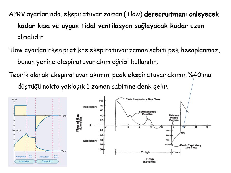 Phigh Önceki volüm kontrol moddaki plato basıncı, basınç kontrol modundaki peak havayolu basıncı veya max 30-35 cmH2O Phigh üst infleksiyon noktasının altında olmalıdır Plow=0 cmH2O Çok kısa ekspiratuvar zaman içinde tidal ventilasyon oluşması için sıfır olarak ayarlanır Thigh (zorunlu insp zaman) Pratikte 4-6 sn olarak ayarlanır.