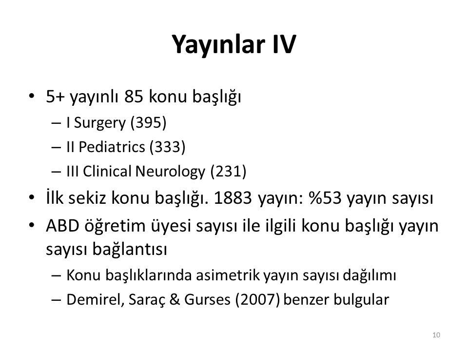 Yayınlar IV 5+ yayınlı 85 konu başlığı – I Surgery (395) – II Pediatrics (333) – III Clinical Neurology (231) İlk sekiz konu başlığı. 1883 yayın: %53