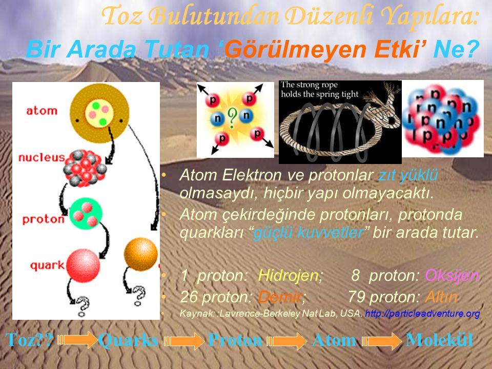 Toz Bulutundan Düzenli Yapılara: Bir Arada Tutan 'Görülmeyen Etki' Ne? Toz?? Quarks Proton Atom Molek ü l Atom Elektron ve protonlar zıt yüklü olmasay