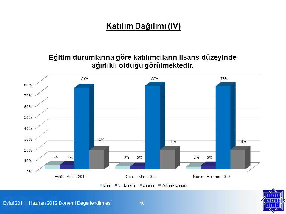 Eylül 2011 - Haziran 2012 Dönemi Değerlendirmesi 10 Katılım Dağılımı (IV)