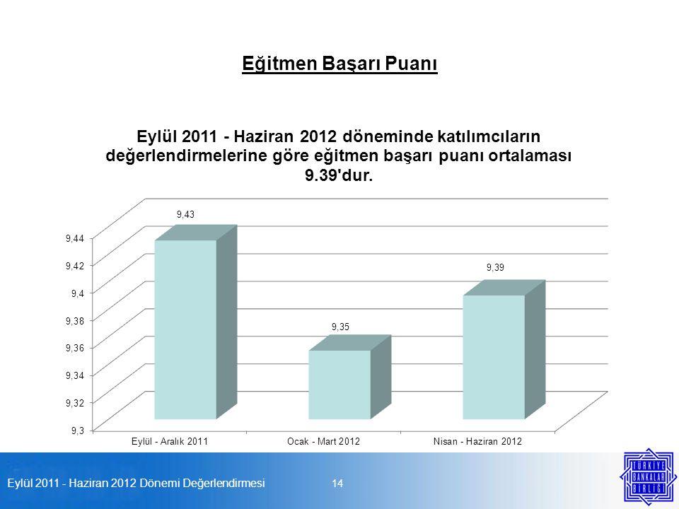 Eylül 2011 - Haziran 2012 Dönemi Değerlendirmesi 14 Eğitmen Başarı Puanı