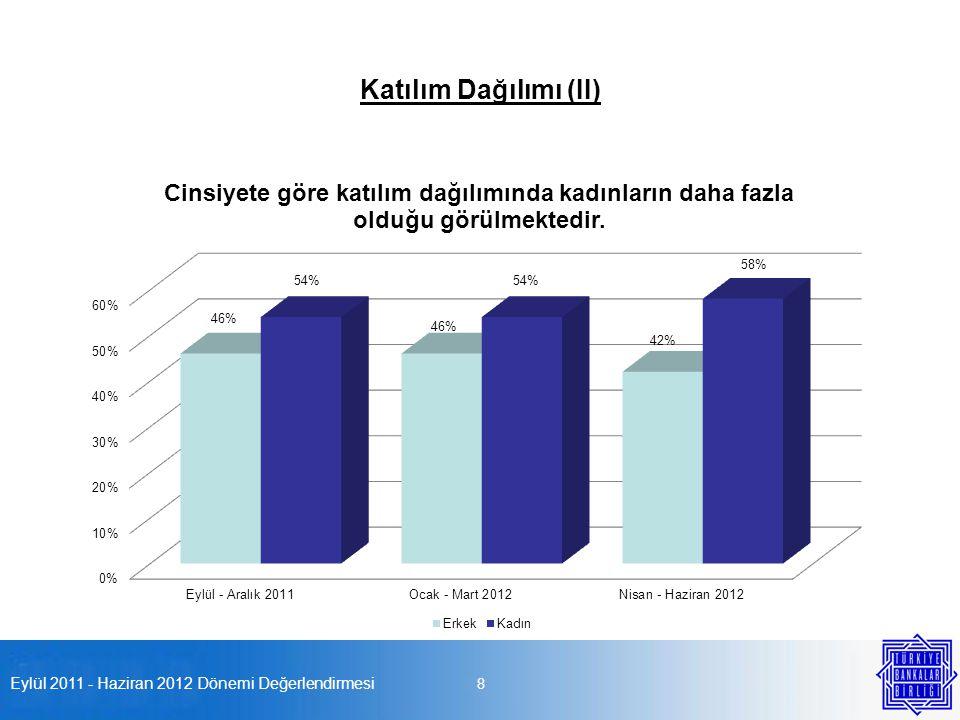 Eylül 2011 - Haziran 2012 Dönemi Değerlendirmesi 8 Katılım Dağılımı (II)