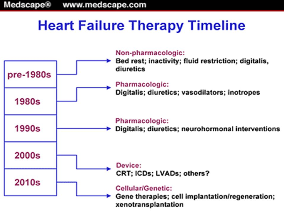 TrialPurpose Patient Population ResultsConclusion COMPANION COMPANION (Comparison of Medical Therapy, Pacing, and Defibrillation in Chronic Heart Failure) COMPANION Parallel, randomized, open-label, 3- arm study undertaken to study the composite of all-cause mortality and all-cause hospitalization in heart failure patients treated with CRT with and without ICD capabilities NYHA class III- IV QRS 120 PR interval > 150 ms LVEF 35% Left ventricular end-diastolic dimension 60 mm Preliminary 12- Month Results.
