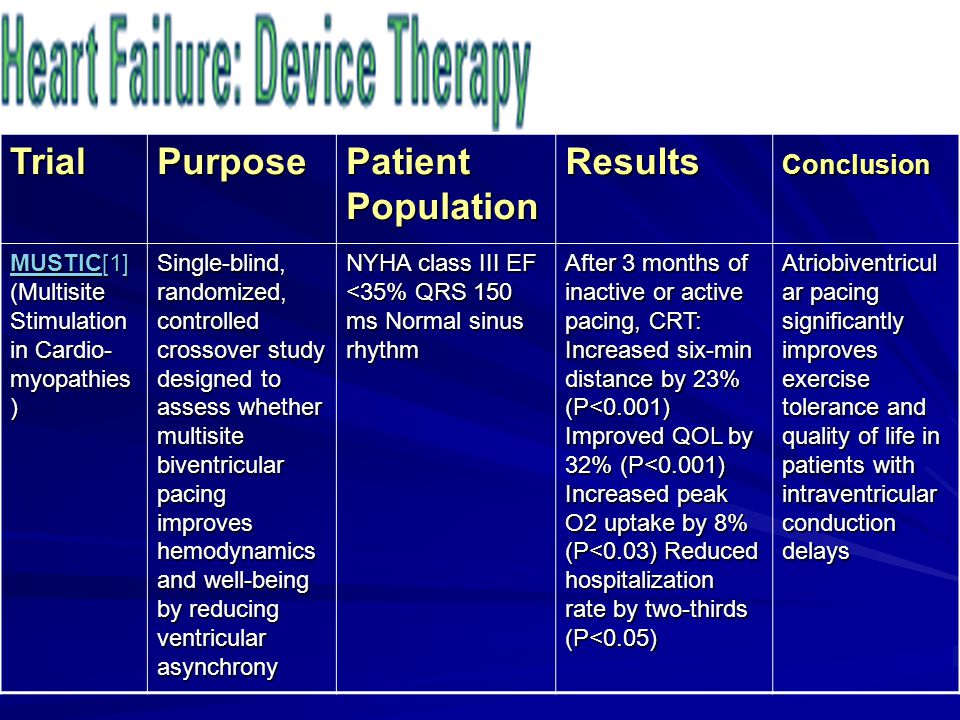TrialPurpose Patient Population ResultsConclusion MUSTICMUSTIC[1] (Multisite Stimulation in Cardio- myopathies ) MUSTIC Single-blind, randomized, cont
