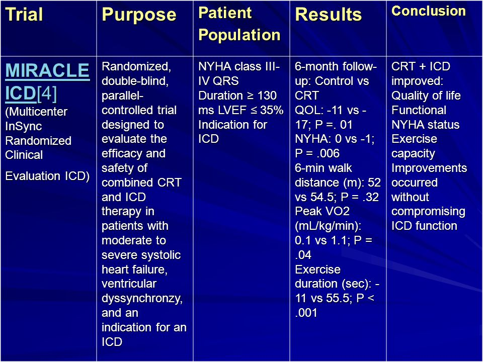 TrialPurpose Patient Population ResultsConclusion MIRACLE ICDMIRACLE ICD[4] (Multicenter InSync Randomized Clinical Evaluation ICD) MIRACLE ICD Random