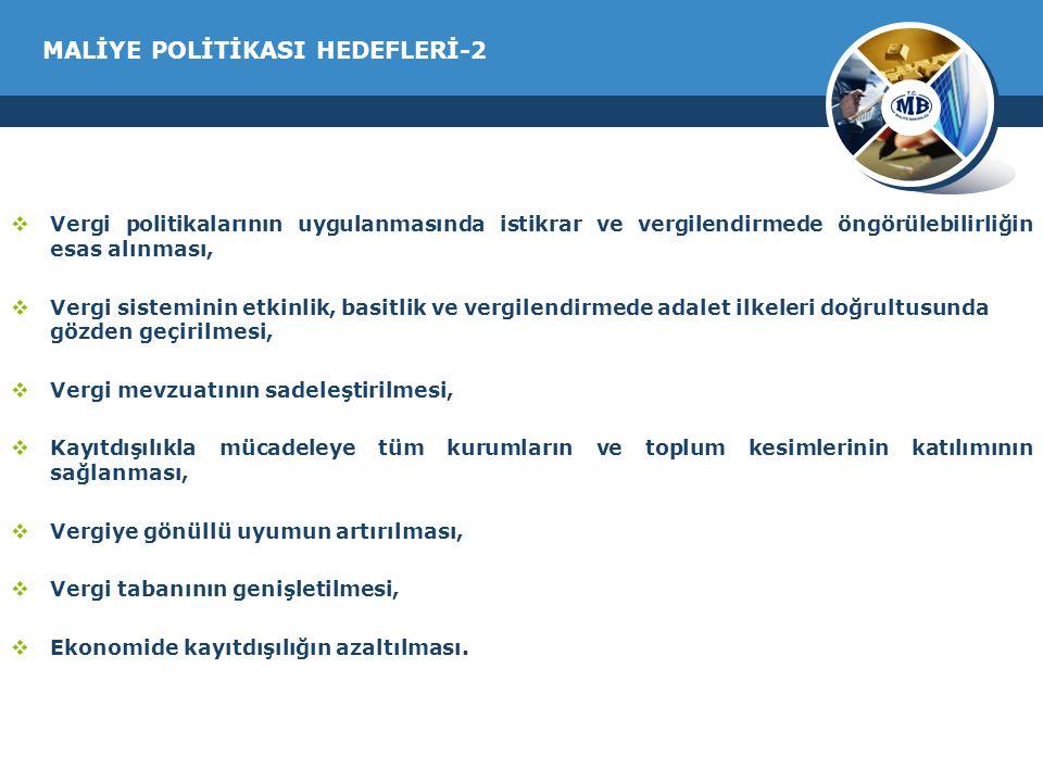 MALİYE POLİTİKASI HEDEFLERİ-2  Vergi politikalarının uygulanmasında istikrar ve vergilendirmede öngörülebilirliğin esas alınması,  Vergi sisteminin etkinlik, basitlik ve vergilendirmede adalet ilkeleri doğrultusunda gözden geçirilmesi,  Vergi mevzuatının sadeleştirilmesi,  Kayıtdışılıkla mücadeleye tüm kurumların ve toplum kesimlerinin katılımının sağlanması,  Vergiye gönüllü uyumun artırılması,  Vergi tabanının genişletilmesi,  Ekonomide kayıtdışılığın azaltılması.