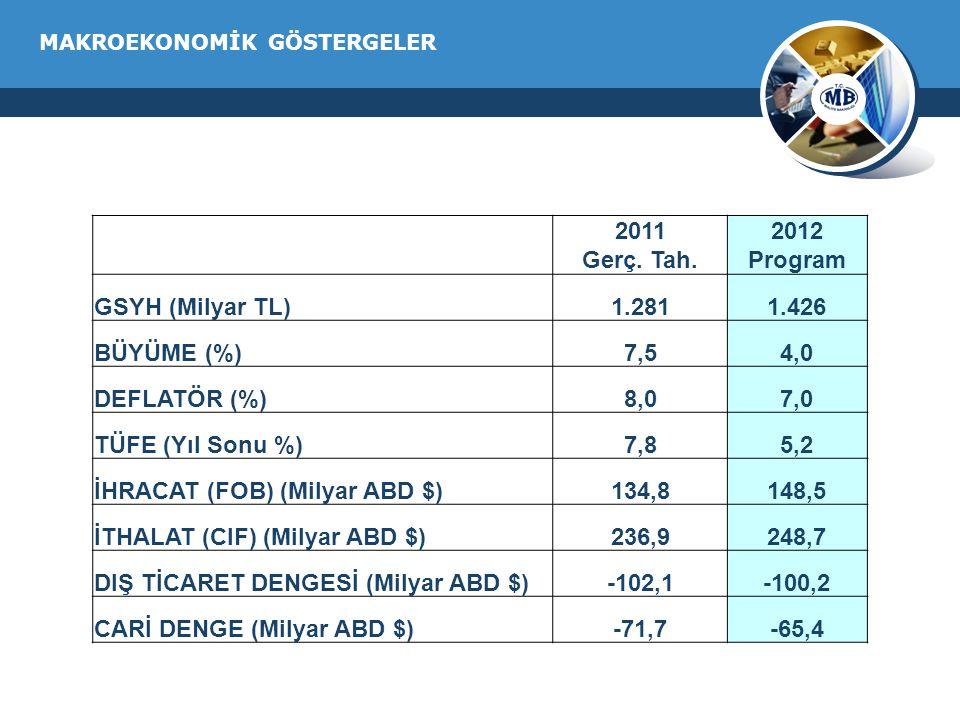 MAKROEKONOMİK GÖSTERGELER 2011 Gerç. Tah. 2012 Program GSYH (Milyar TL)1.2811.426 BÜYÜME (%)7,54,0 DEFLATÖR (%)8,07,0 TÜFE (Yıl Sonu %)7,85,2 İHRACAT