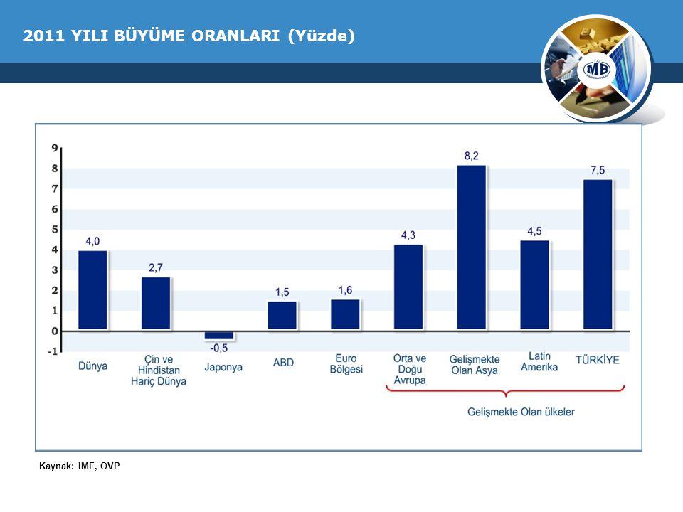 2011 YILI BÜYÜME ORANLARI (Yüzde) Kaynak: IMF, OVP