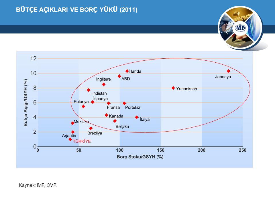 B Ü T Ç E A Ç IKLARI VE BOR Ç Y Ü K Ü (2011) Kaynak: IMF, OVP.