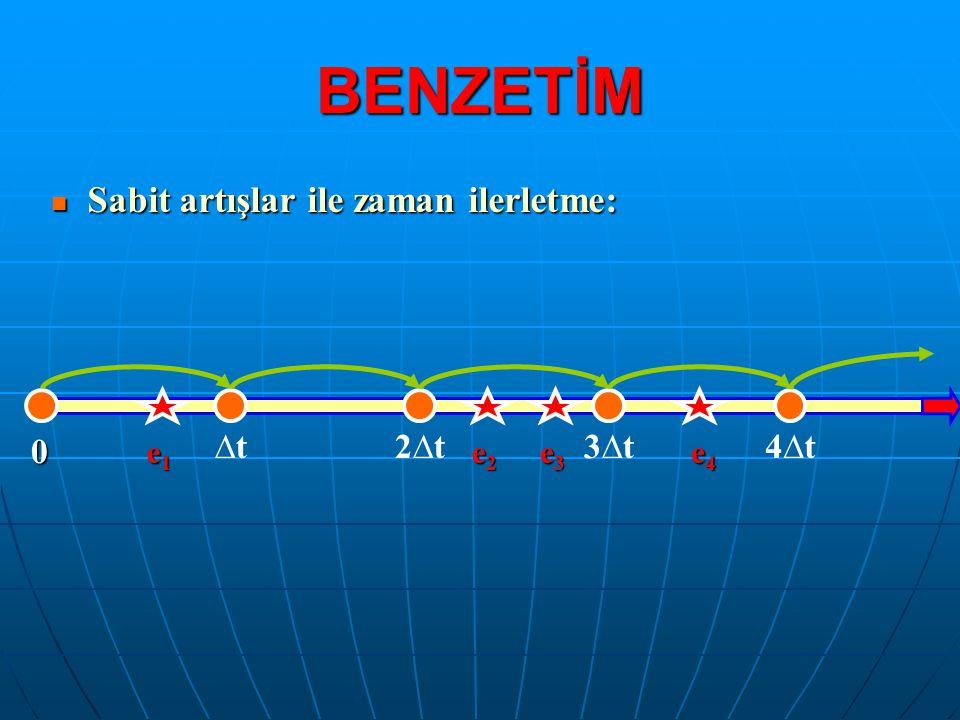 Sabit artışlar ile zaman ilerletme: Sabit artışlar ile zaman ilerletme: BENZETİM 0 ∆t2∆t3∆t4∆t e1e1e1e1 e2e2e2e2 e3e3e3e3 e4e4e4e4