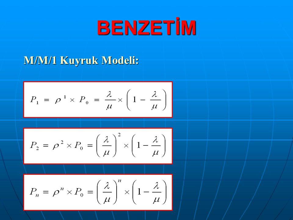 BENZETİM M/M/1 Kuyruk Modeli: M/M/1 Kuyruk Modeli: