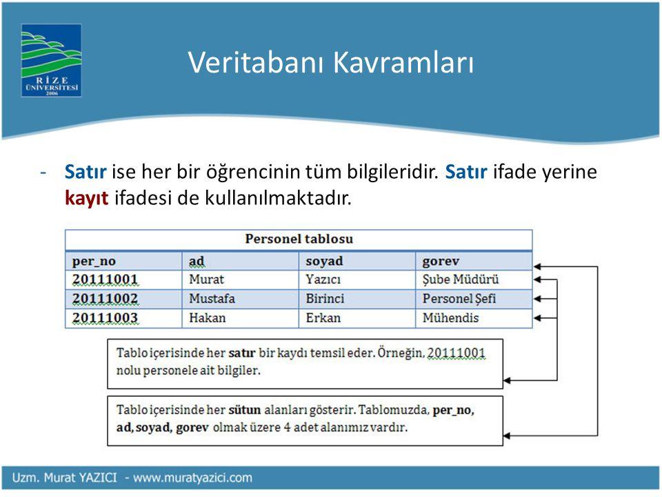 Veritabanı Kavramları -Satır ise her bir öğrencinin tüm bilgileridir.