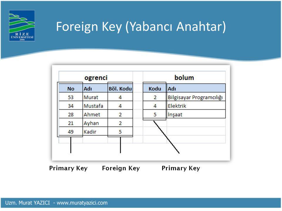 Foreign Key (Yabancı Anahtar) Primary KeyForeign KeyPrimary Key