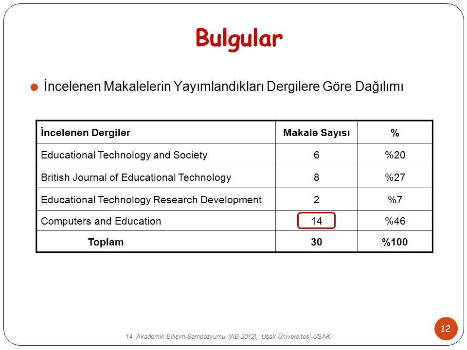 14. Akademik Bilişim Sempozyumu (AB-2012), Uşak Üniversitesi-UŞAK 12 Bulgular  İncelenen Makalelerin Yayımlandıkları Dergilere Göre Dağılımı İncelene