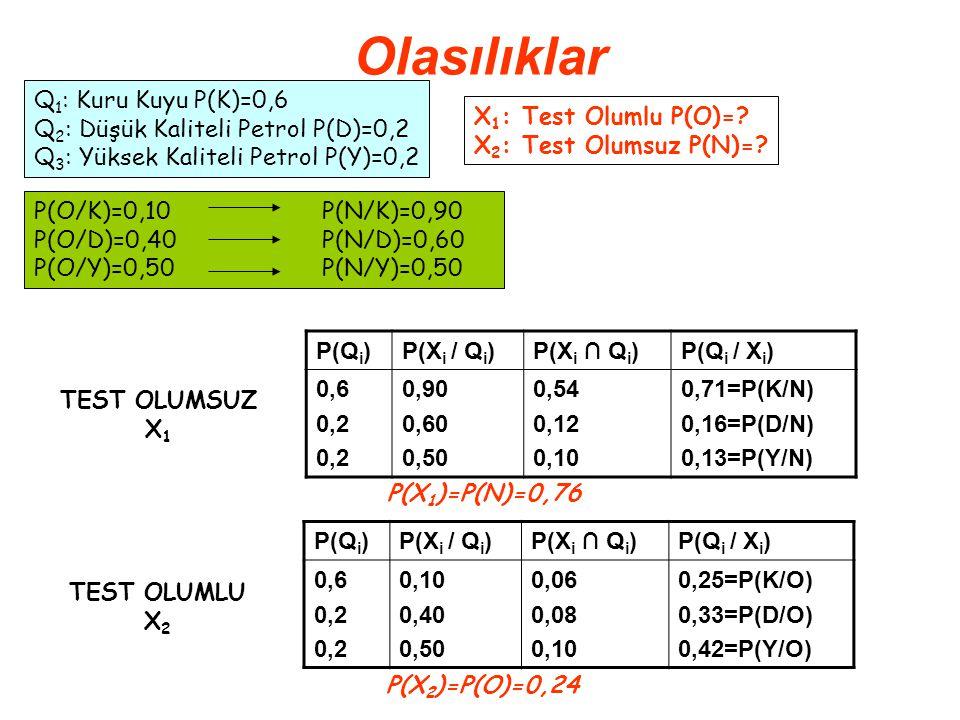 Olasılıklar P(Q i )P(X i / Q i )P(X i ∩ Q i )P(Q i / X i ) 0,6 0,2 0,10 0,40 0,50 0,06 0,08 0,10 0,25=P(K/O) 0,33=P(D/O) 0,42=P(Y/O) Q 1 : Kuru Kuyu P(K)=0,6 Q 2 : Düşük Kaliteli Petrol P(D)=0,2 Q 3 : Yüksek Kaliteli Petrol P(Y)=0,2 X 1 : Test Olumlu P(O)=.
