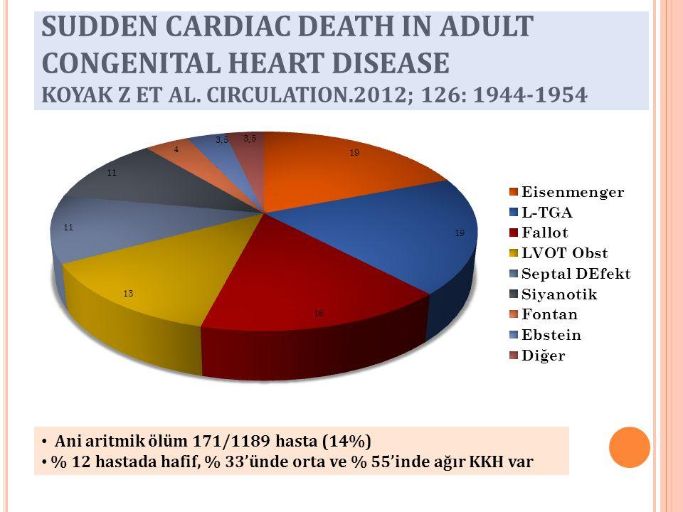 SUDDEN CARDIAC DEATH IN ADULT CONGENITAL HEART DISEASE KOYAK Z ET AL. CIRCULATION.2012; 126: 1944-1954 Ani aritmik ölüm 171/1189 hasta (14%) % 12 hast