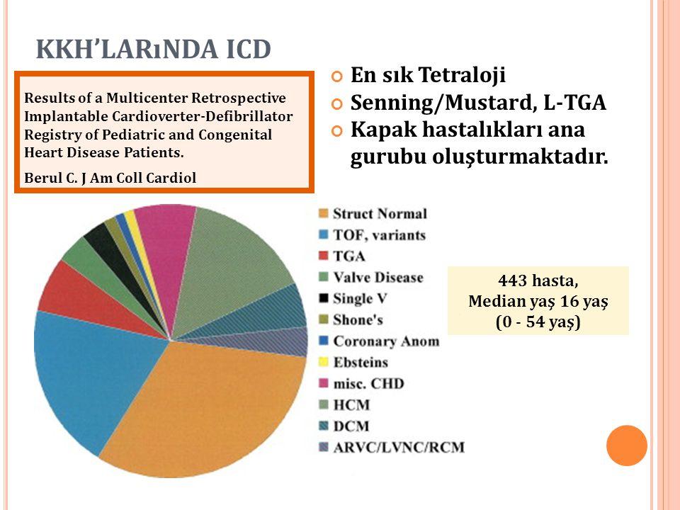 KKH'LARıNDA ICD En sık Tetraloji Senning/Mustard, L-TGA Kapak hastalıkları ana gurubu oluşturmaktadır. Results of a Multicenter Retrospective Implanta