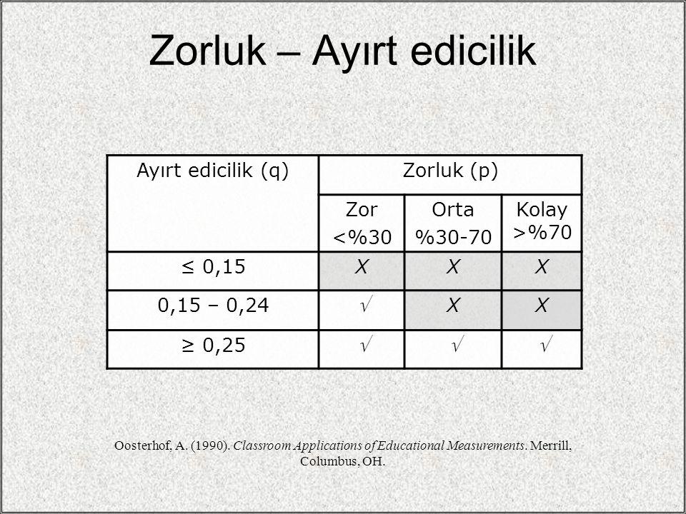 Zorluk – Ayırt edicilik Ayırt edicilik (q)Zorluk (p) Zor <%30 Orta %30-70 Kolay >%70 ≤ 0,15XXX 0,15 – 0,24  XX ≥ 0,25  Oosterhof, A. (1990). Class