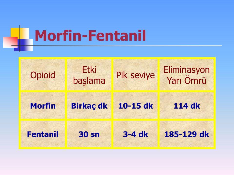 Morfin-Fentanil Opioid Etki başlama Pik seviye Eliminasyon Yarı Ömrü MorfinBirkaç dk10-15 dk114 dk Fentanil30 sn3-4 dk185-129 dk