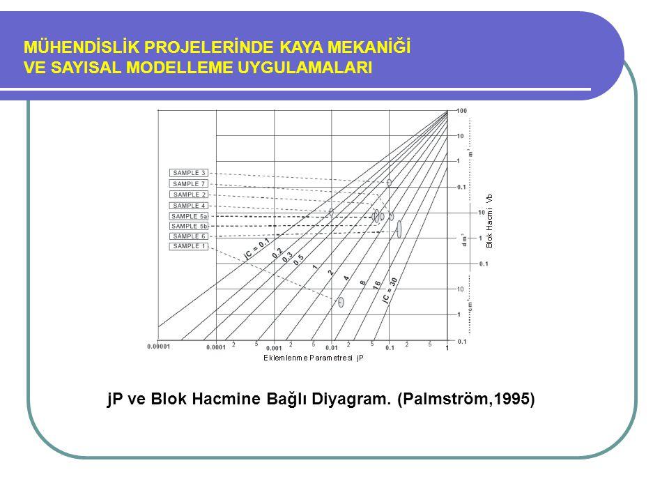 MÜHENDİSLİK PROJELERİNDE KAYA MEKANİĞİ VE SAYISAL MODELLEME UYGULAMALARI jP ve Blok Hacmine Bağlı Diyagram. (Palmström,1995)