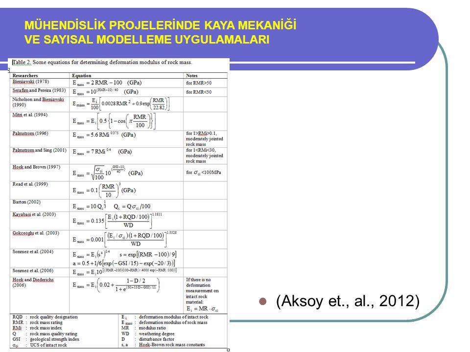 MÜHENDİSLİK PROJELERİNDE KAYA MEKANİĞİ VE SAYISAL MODELLEME UYGULAMALARI (Aksoy et., al., 2012)