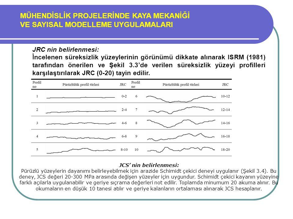 MÜHENDİSLİK PROJELERİNDE KAYA MEKANİĞİ VE SAYISAL MODELLEME UYGULAMALARI JRC nin belirlenmesi: İncelenen süreksizlik yüzeylerinin görünümü dikkate alı