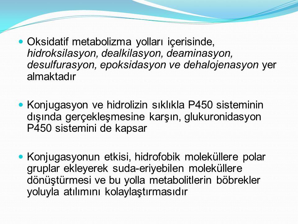 Oksidatif metabolizma yolları içerisinde, hidroksilasyon, dealkilasyon, deaminasyon, desulfurasyon, epoksidasyon ve dehalojenasyon yer almaktadır Konj