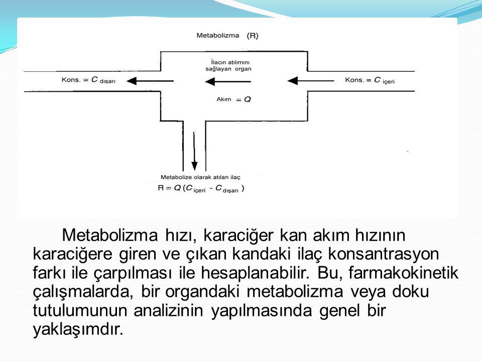 Metabolizma hızı, karaciğer kan akım hızının karaciğere giren ve çıkan kandaki ilaç konsantrasyon farkı ile çarpılması ile hesaplanabilir. Bu, farmako