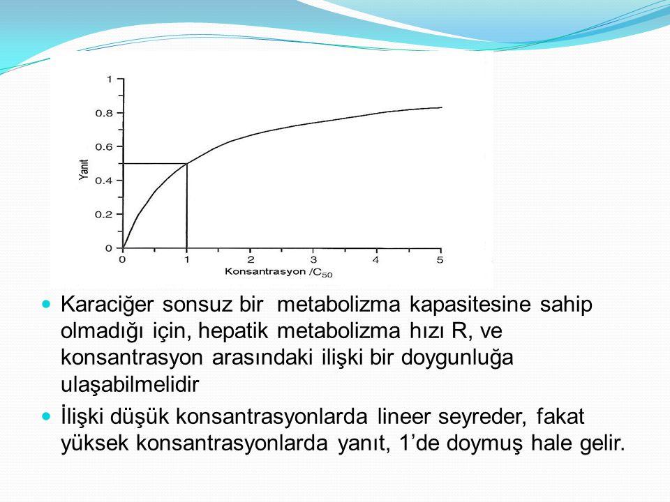 Karaciğer sonsuz bir metabolizma kapasitesine sahip olmadığı için, hepatik metabolizma hızı R, ve konsantrasyon arasındaki ilişki bir doygunluğa ulaşa