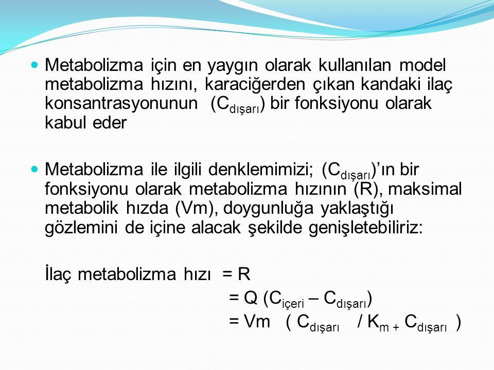 Metabolizma için en yaygın olarak kullanılan model metabolizma hızını, karaciğerden çıkan kandaki ilaç konsantrasyonunun (C dışarı ) bir fonksiyonu ol