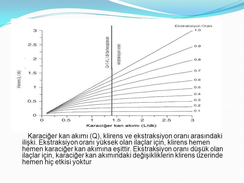 Karaciğer kan akımı (Q), klirens ve ekstraksiyon oranı arasındaki ilişki. Ekstraksiyon oranı yüksek olan ilaçlar için, klirens hemen hemen karaciğer k