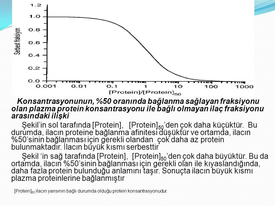 Konsantrasyonunun, %50 oranında bağlanma sağlayan fraksiyonu olan plazma protein konsantrasyonu ile bağlı olmayan ilaç fraksiyonu arasındaki ilişki Şe