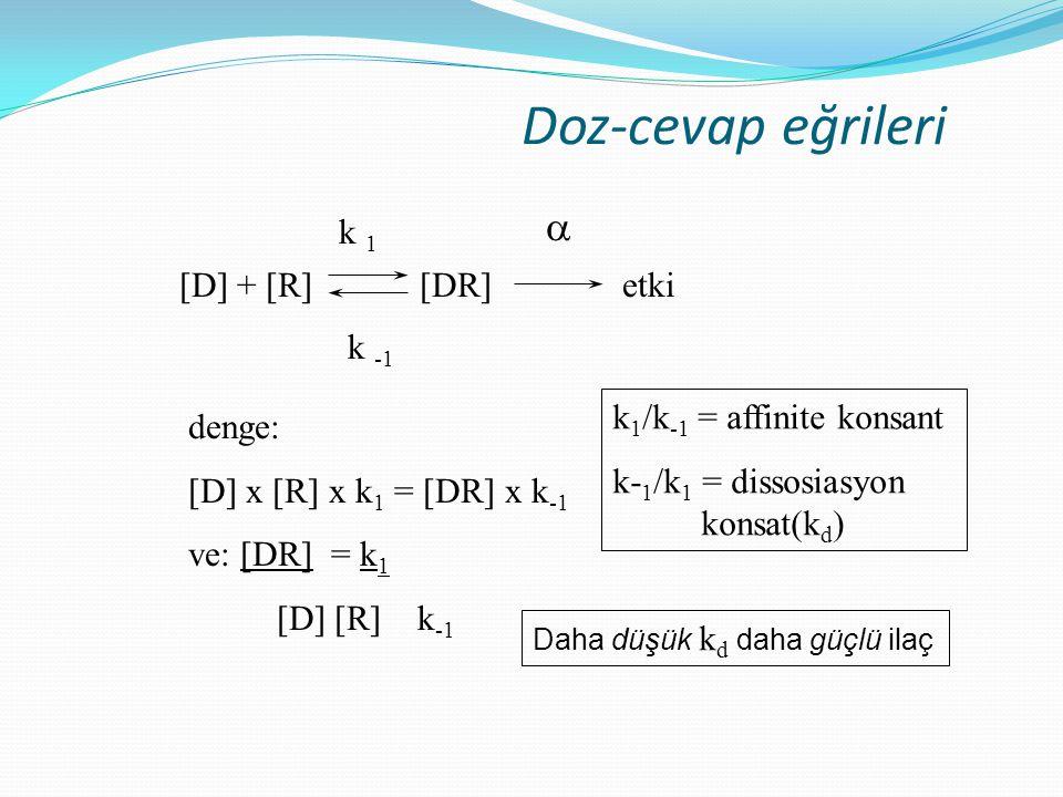 Doz-cevap eğrileri [D] + [R] [DR] etki k 1 k -1 denge: [D] x [R] x k 1 = [DR] x k -1 ve: [DR] = k 1 [D] [R] k -1 k 1 /k -1 = affinite konsant k- 1 /k