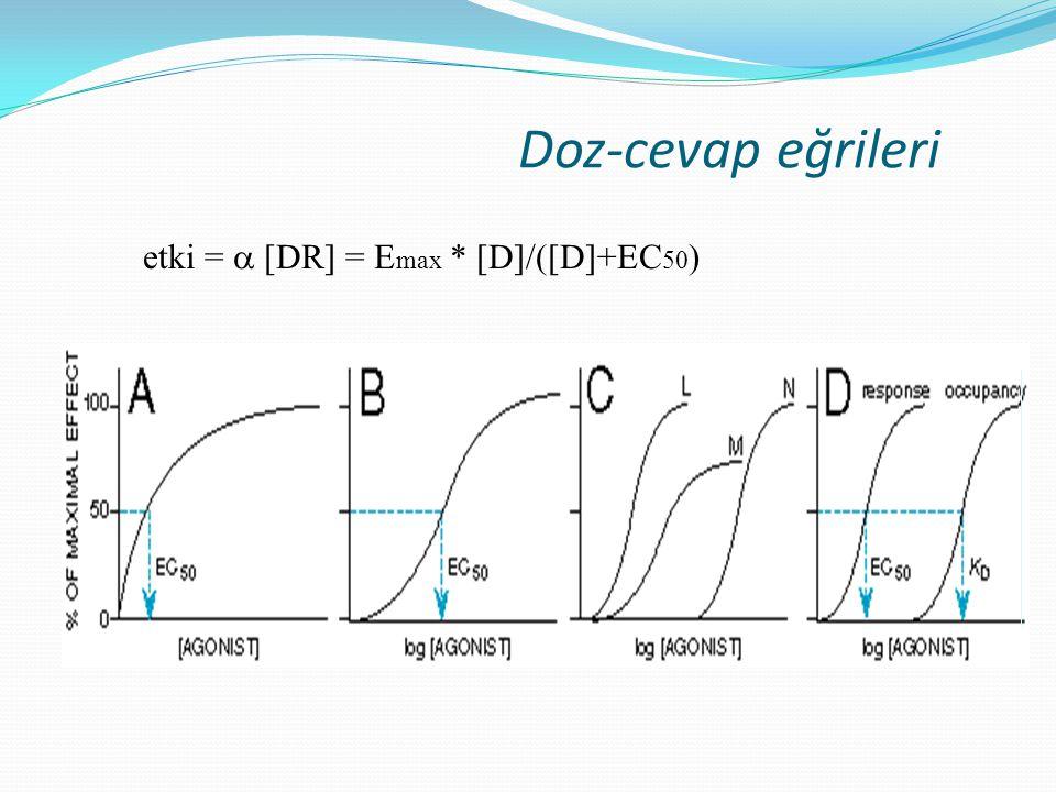 Doz-cevap eğrileri etki =  [DR] = E max * [D]/([D]+EC 50 )